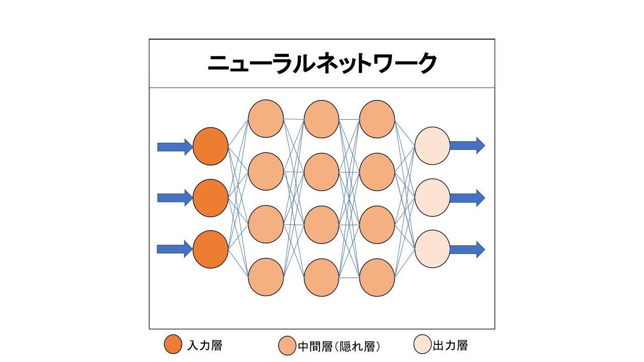 ニューラルネットワークの基本構成